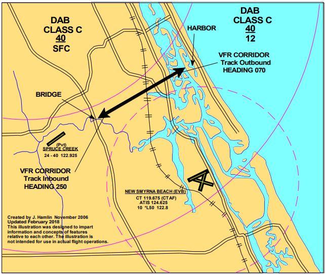 Spruce Creek airport